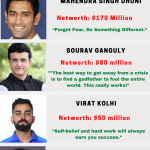 10 Richest Indian Cricketers | Bio, Net-worth, Facts