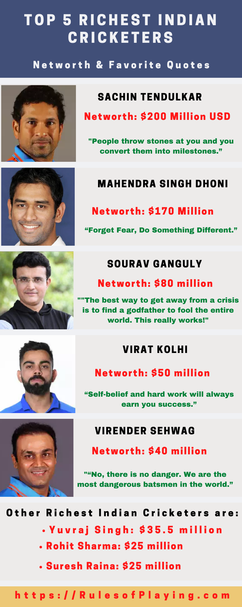 Richest Indian Cricket Players, Top 10 richest ind